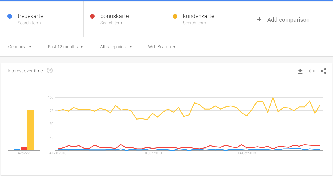 忠诚卡功能于德国,谷歌,趋势数据