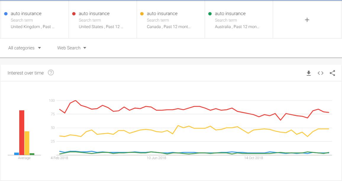 汽车保险 - 谷歌 - 趋势数据