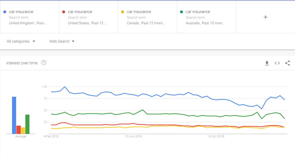 汽车保险,谷歌,趋势数据